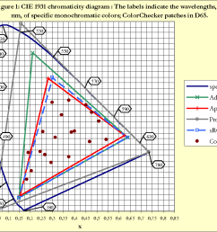 figure 1 cie 1931 chromaticity diagram the labels indicate the wavelengths in [ 1184 x 922 Pixel ]