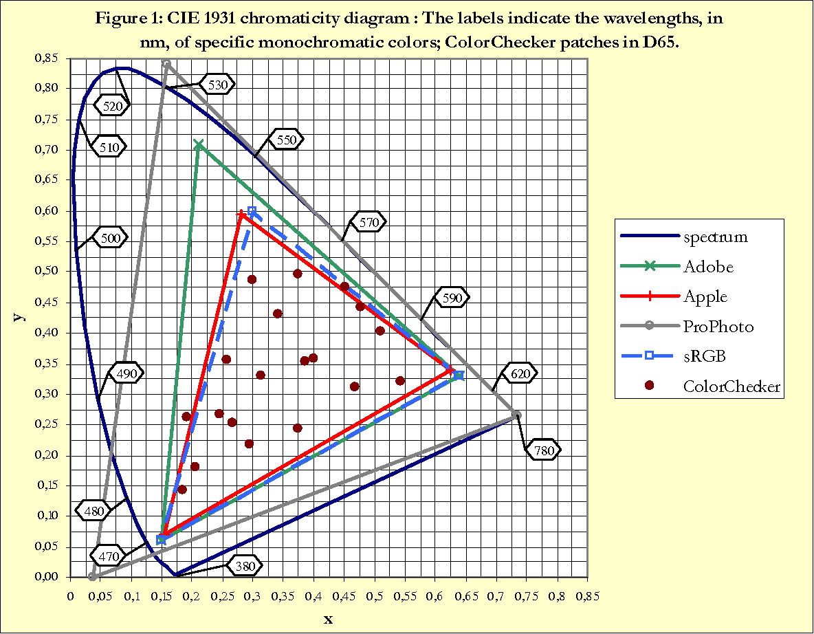 hight resolution of figure 1 cie 1931 chromaticity diagram the labels indicate the wavelengths in