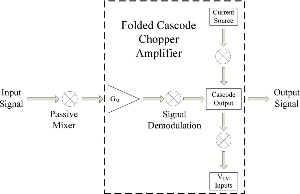 medium resolution of figure 8 functional block diagram of chopper amp
