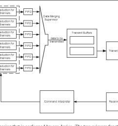 telemetry block diagram block diagram of dsp based wiring diagram db figure 2 from a single [ 1262 x 658 Pixel ]