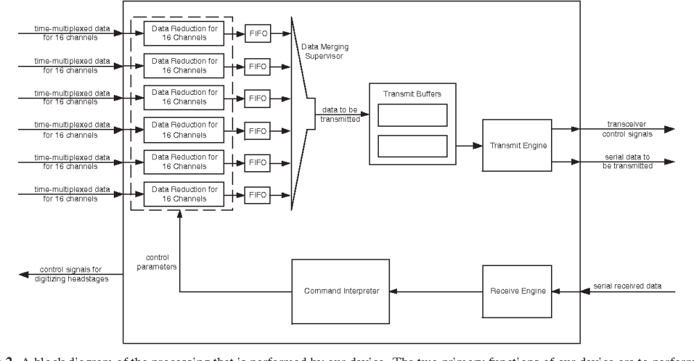 medium resolution of telemetry block diagram block diagram of dsp based wiring diagram db figure 2 from a single