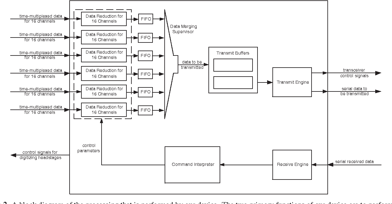 hight resolution of telemetry block diagram block diagram of dsp based wiring diagram db figure 2 from a single
