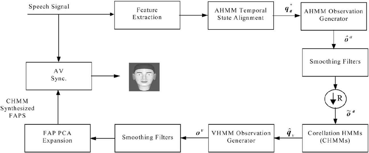 Figure 3 from Speech-to-video synthesis using MPEG-4