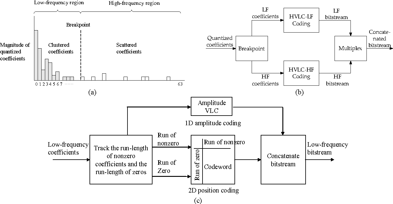 hight resolution of fig 1 illustration of hvlc a coefficient scan of an 8