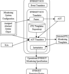 figure 2 from objective ict 2007 1 2 service and software architectures infrastructures and engineering semantic scholar [ 834 x 950 Pixel ]