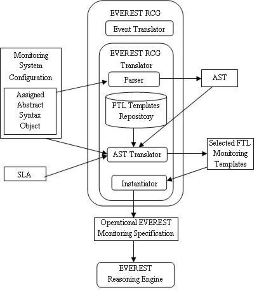 hight resolution of figure 2 from objective ict 2007 1 2 service and software architectures infrastructures and engineering semantic scholar
