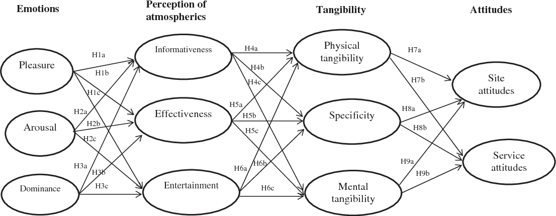 Figure 1 from The influence of culture, emotions