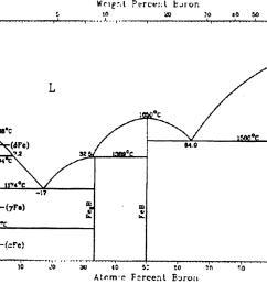 figure 2 1 iron boron phase diagram [ 1108 x 884 Pixel ]