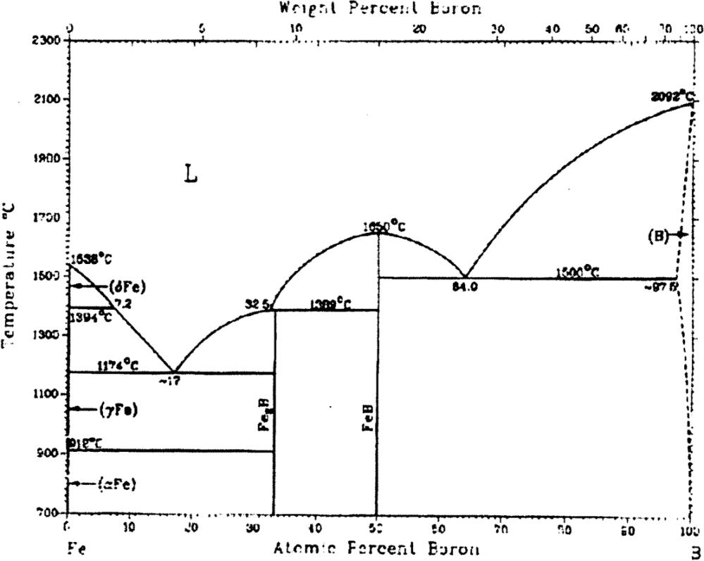 medium resolution of figure 2 1 iron boron phase diagram