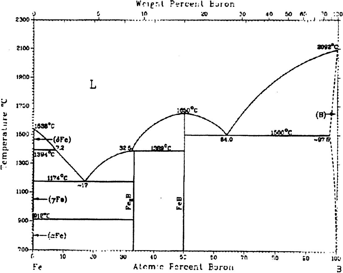 hight resolution of figure 2 1 iron boron phase diagram