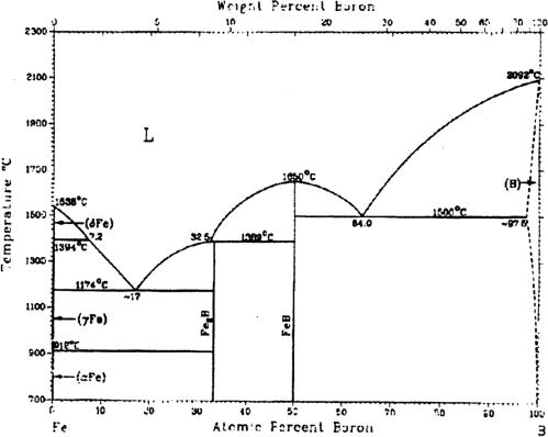 small resolution of figure 2 1 iron boron phase diagram