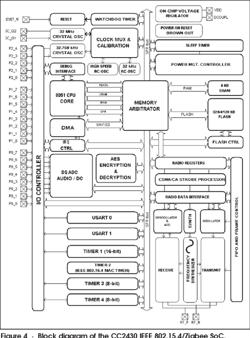 small resolution of figure 4 block diagram of the cc2430 ieee 802 15 4 zigbee soc