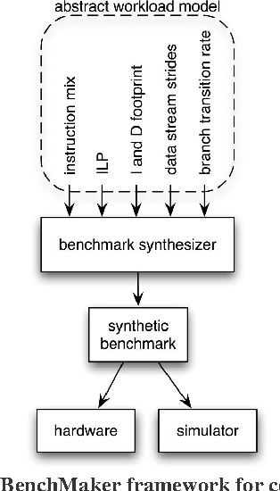 Figure 1 from Automated microprocessor stressmark