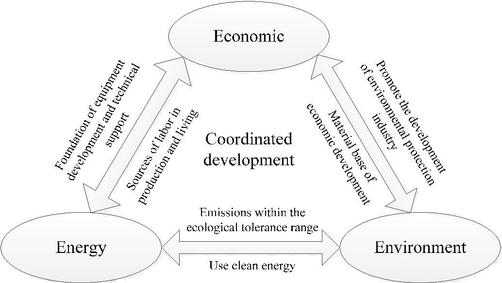 Figure 1 from Research on the Sustainable Development of
