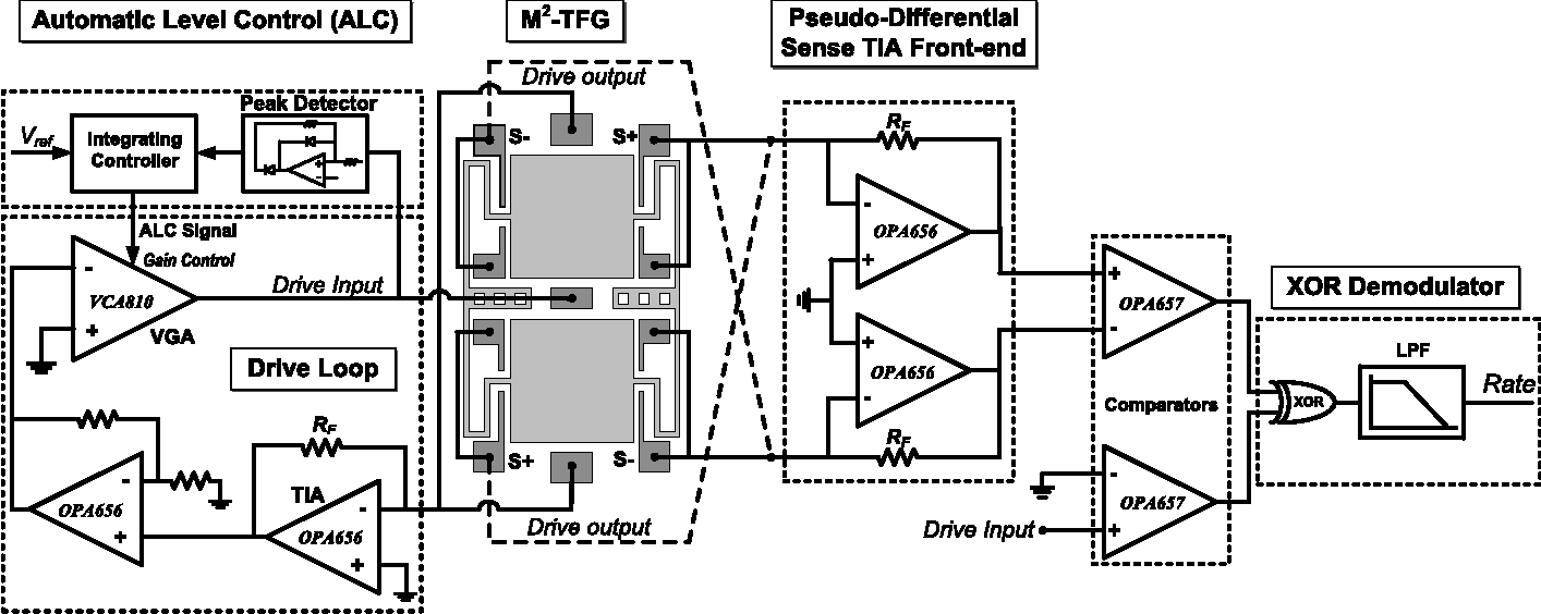 hight resolution of m2 tfg center and the interface circuit block diagram
