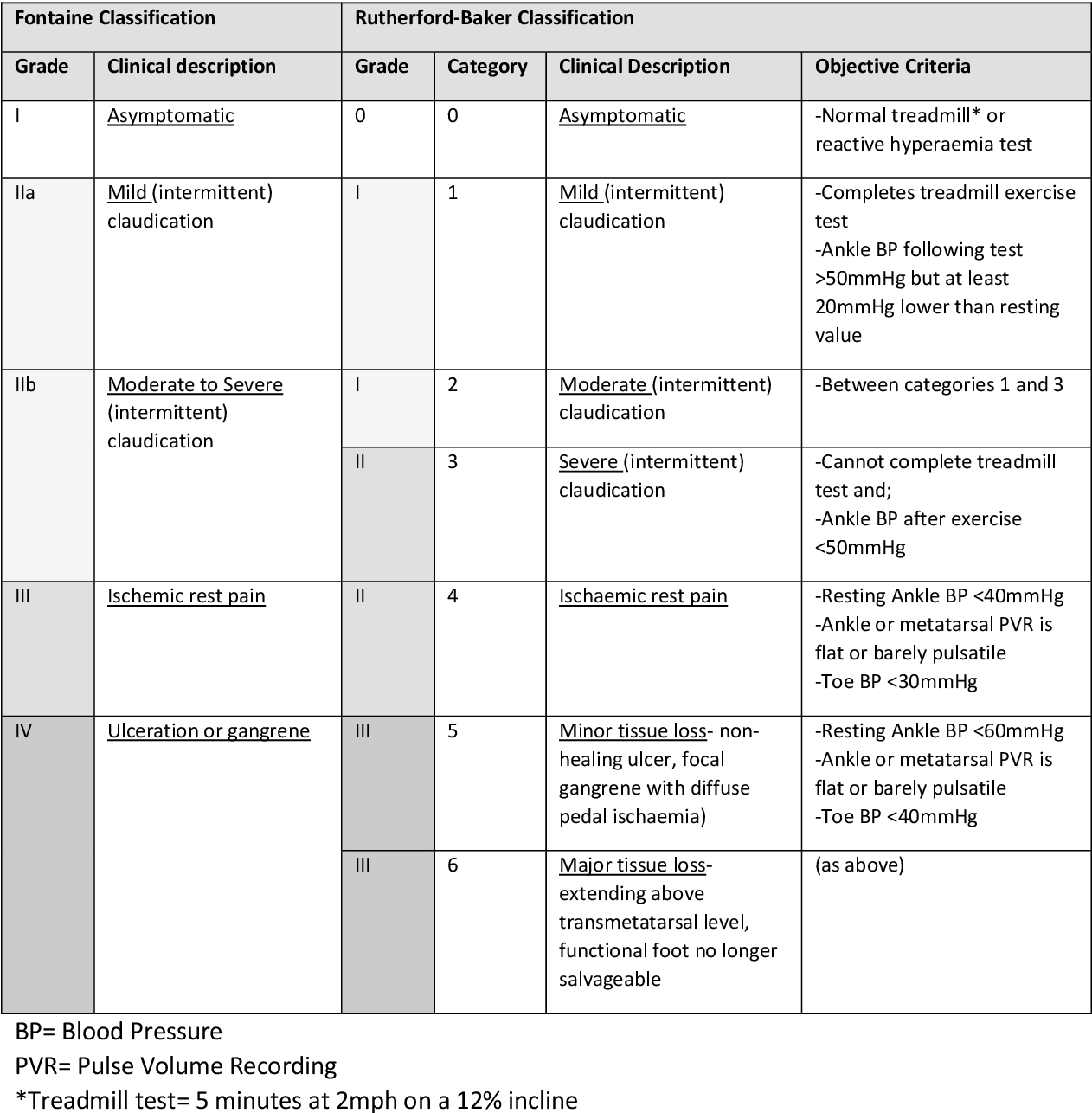 Table 3 From The Use Of The Ankle Brachial Pressure Index
