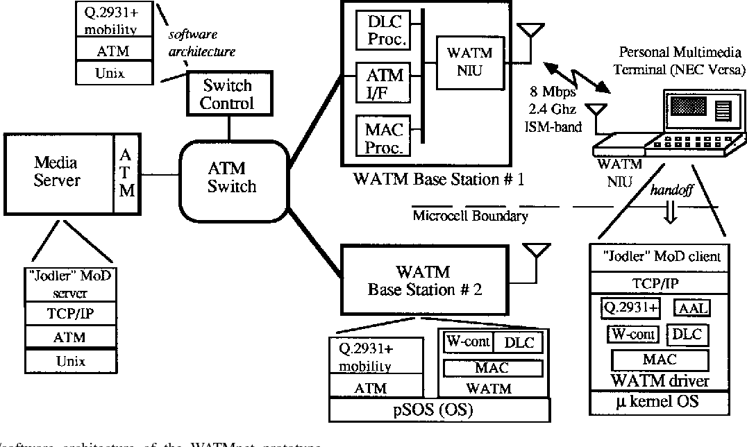 Figure 8 from WATMnet: A Prototype Wireless ATM System for