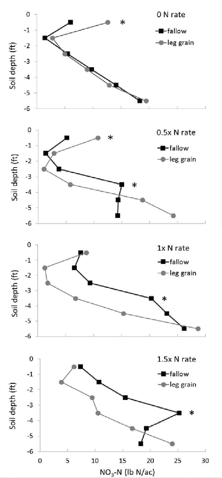hight resolution of deep soil nitrate levels following four years of differing nitrogen rates and cropping systems semantic scholar