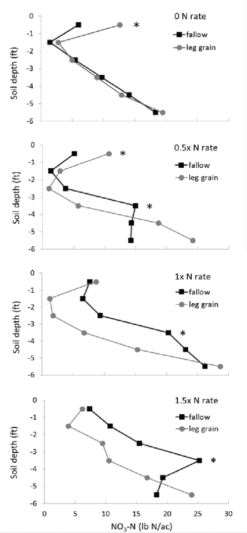 small resolution of deep soil nitrate levels following four years of differing nitrogen rates and cropping systems semantic scholar