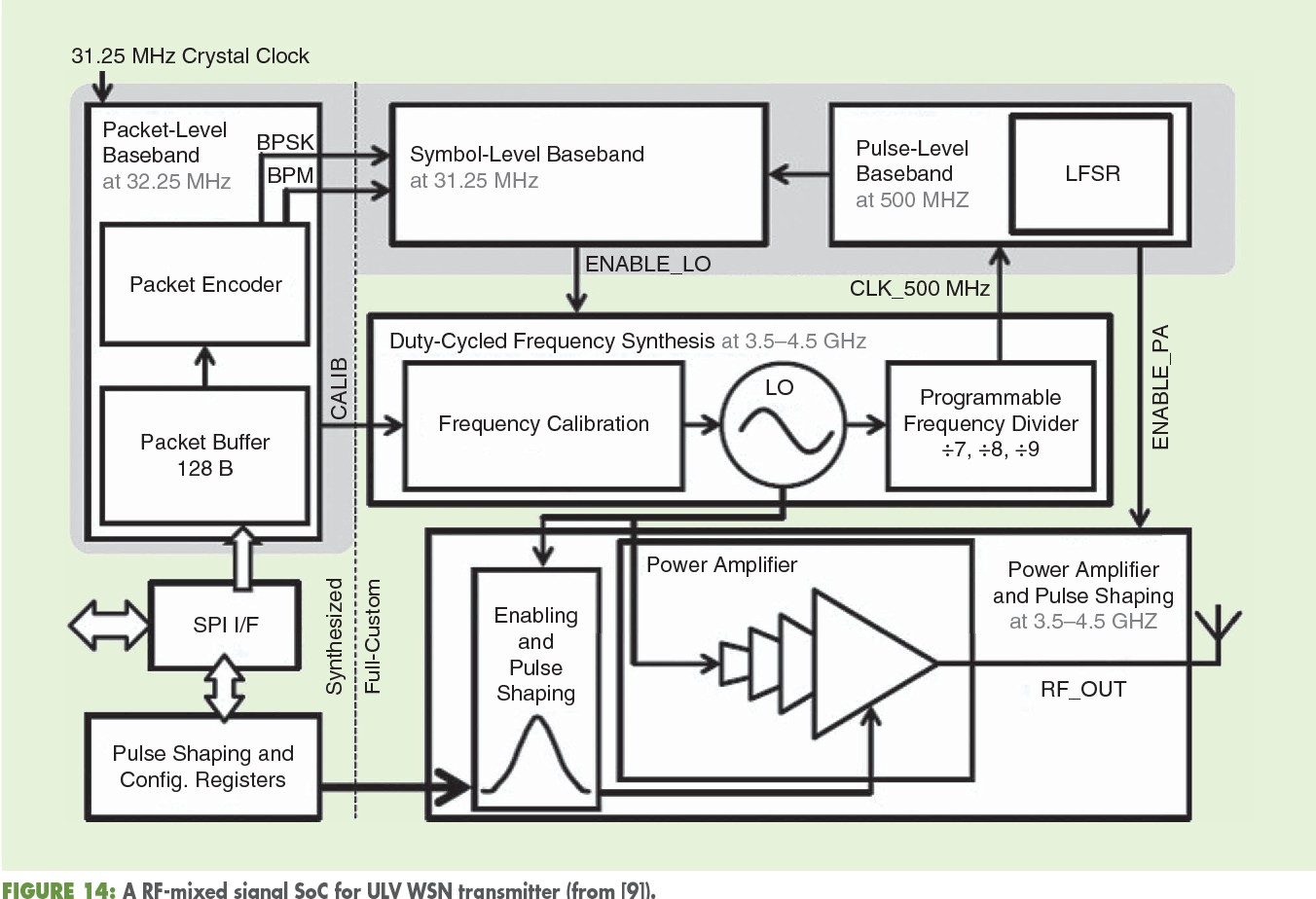 Figure 14 from Fully Depleted Silicon on Insulator Devices CMOS: The 28-nm Node Is the Perfect Technology for Analog. RF. mmW. and Mixed-Signal ...