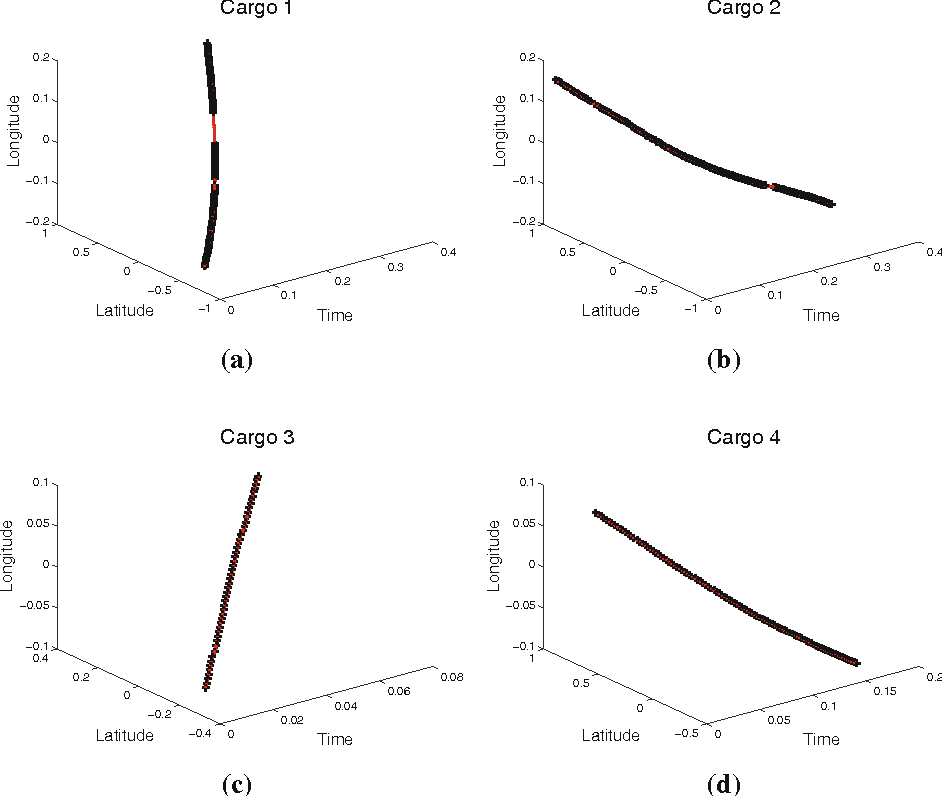 Figure 9 from Maritime abnormality detection using