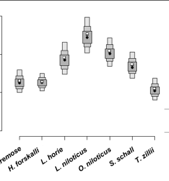 box plot of the monte carlo stimulation for isotopic niches in [ 1012 x 780 Pixel ]