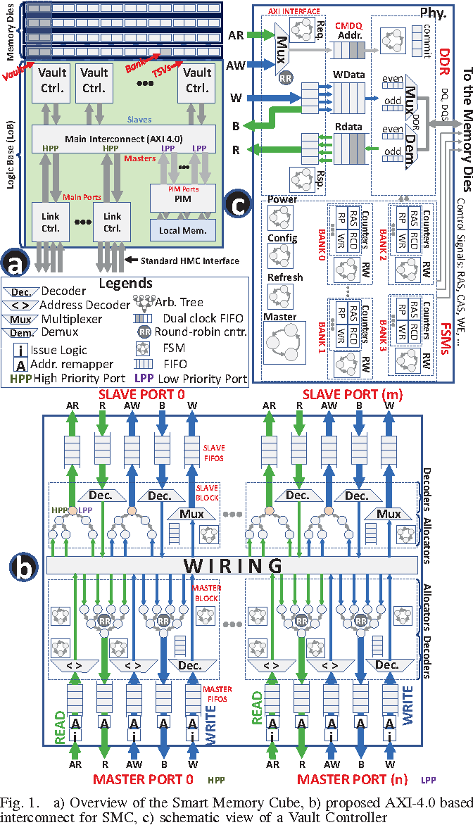 medium resolution of fig 1 a overview of the smart memory cube b proposed