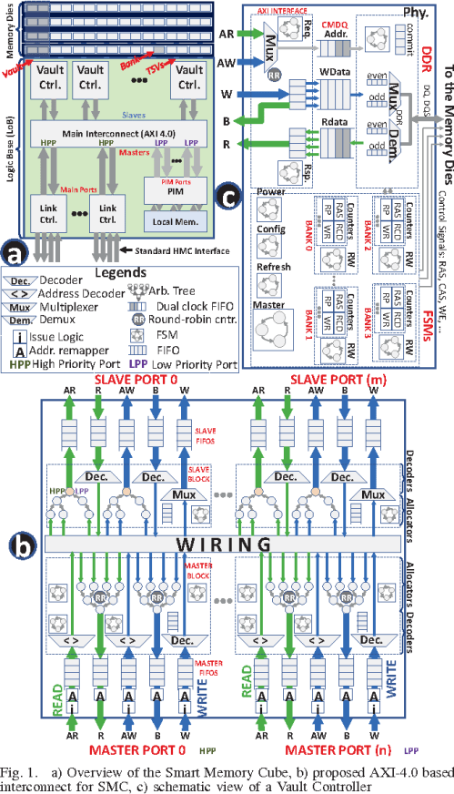 small resolution of fig 1 a overview of the smart memory cube b proposed