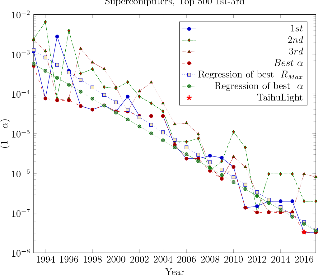 hight resolution of figure 5 the trend of development of 1 eff in the past
