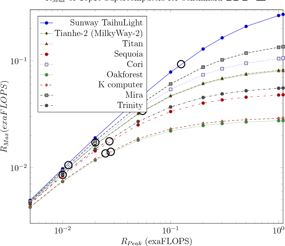 medium resolution of figure 10 rmax performance of selected top10 as of 2017 july supercomputers in