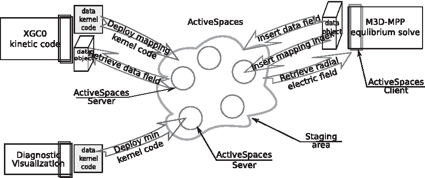Figure 3 from ActiveSpaces: Exploring dynamic code