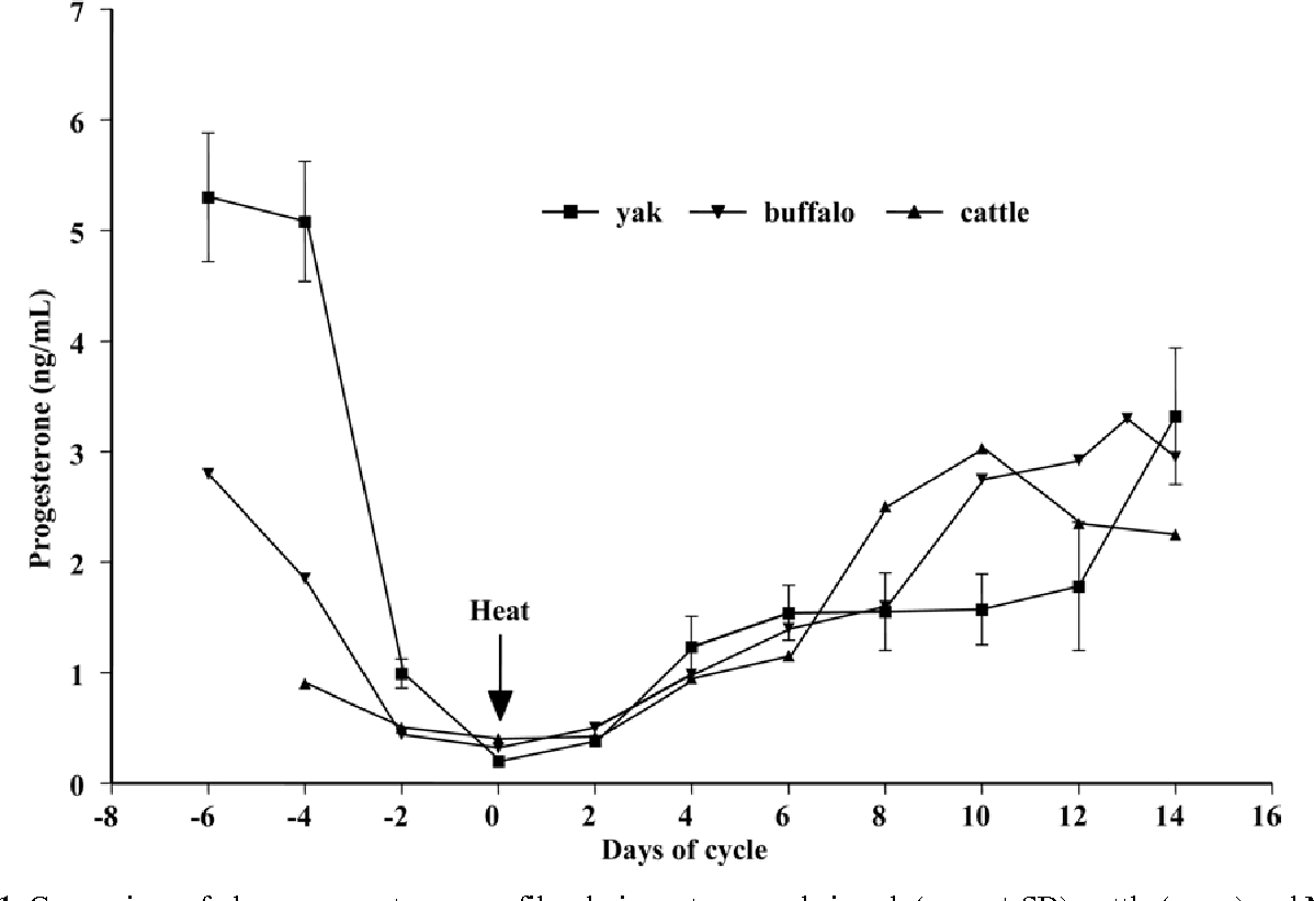 hight resolution of comparison of plasma progesterone profiles during estrous cycle in yak mean