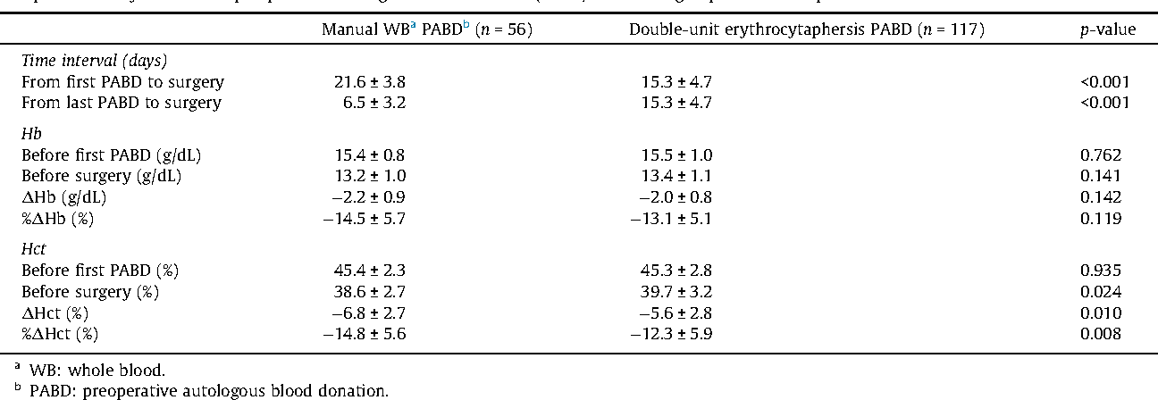 Table 2 from Comparison of whole blood collection and