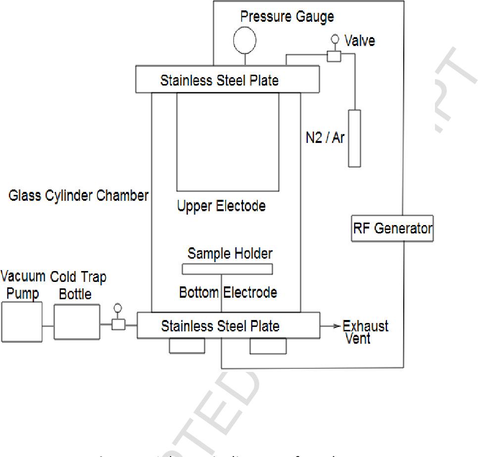 medium resolution of schematic diagram of rf plasma reactor