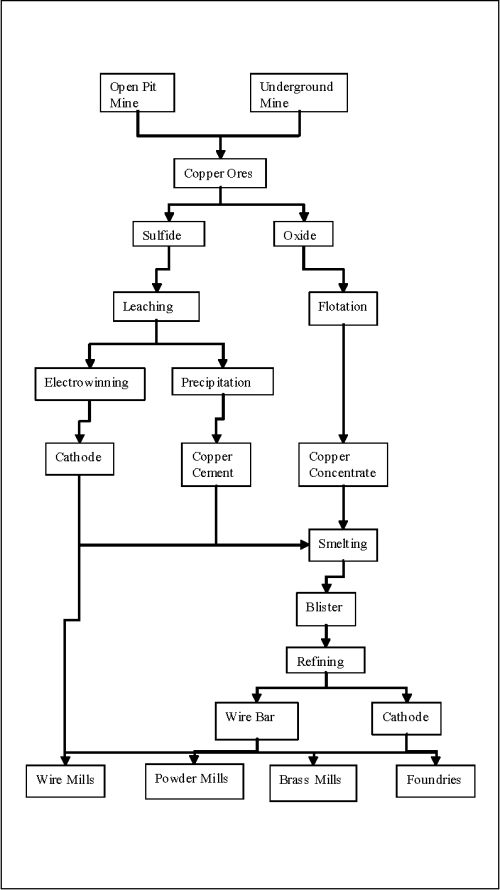 small resolution of figure 4 copper production process
