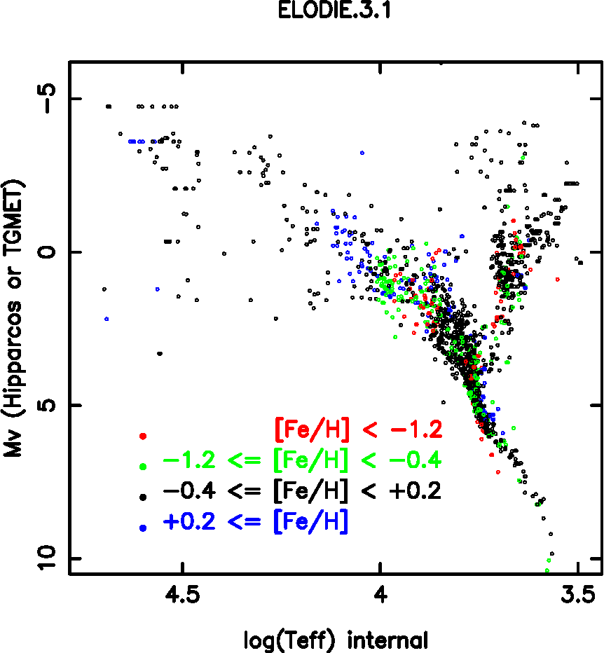 hight resolution of distribution of the elodie 3 1 library in the hr diagram with