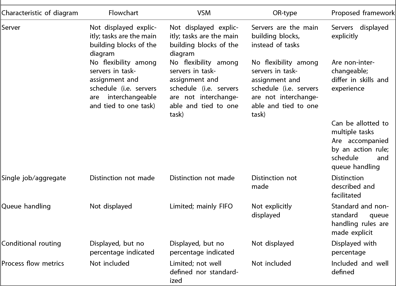 hight resolution of table i