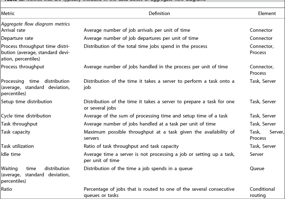 medium resolution of metrics that are typically included in the data boxes of aggregate flow diagrams