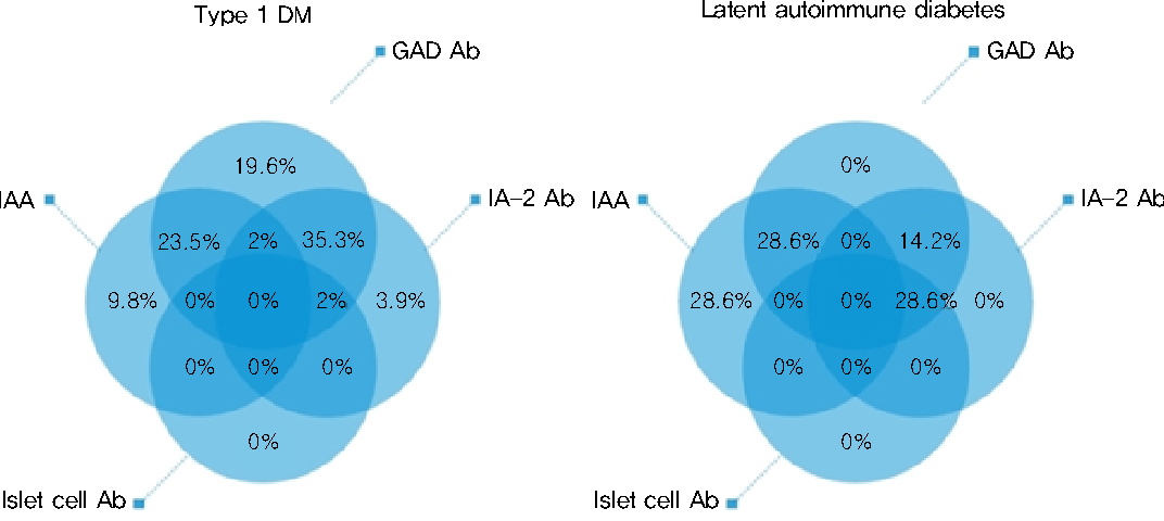 venn diagram type 1 and 2 diabetes volvo v70 wiring 1999 figure from clinical features of childhood mellitus diagrams show distribution autoantibody in