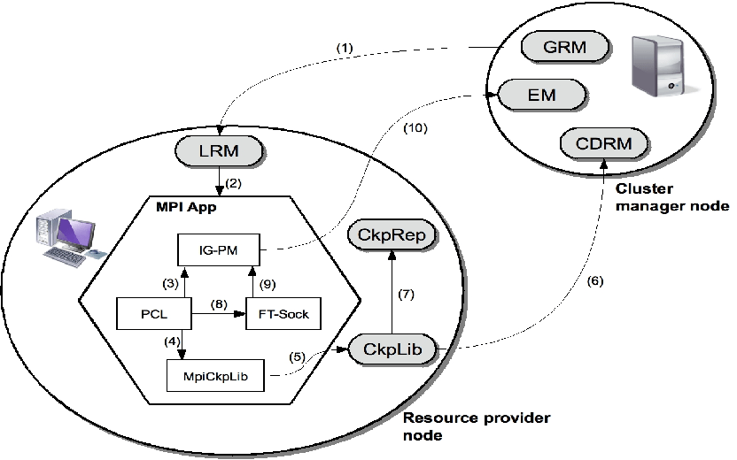 Figure 10 from MPI support on opportunistic grids based on