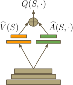 figure 1 from dueling