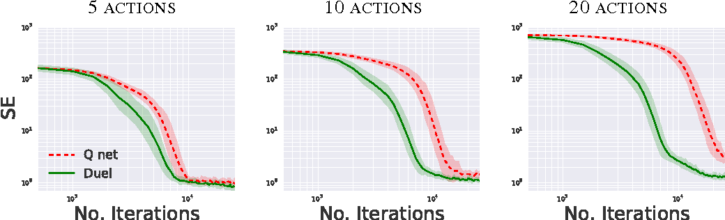figure 4 from dueling