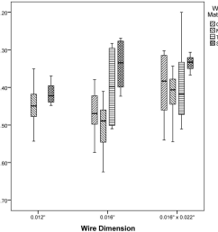 figure 7 box plot of bracket b moment dissociation point for different wire dimensions  [ 964 x 922 Pixel ]