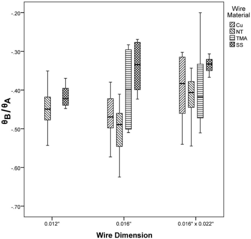 small resolution of figure 7 box plot of bracket b moment dissociation point for different wire dimensions