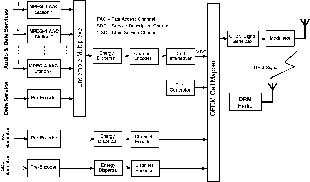 hight resolution of figure 5 block diagram of the drm system