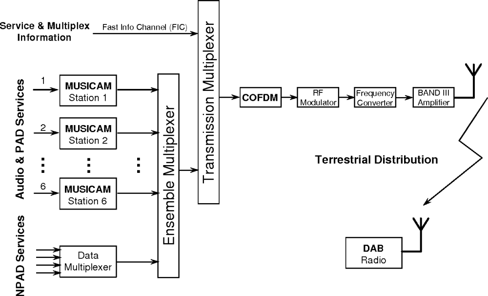 medium resolution of figure 1 block diagram of the eureka 147 dab system