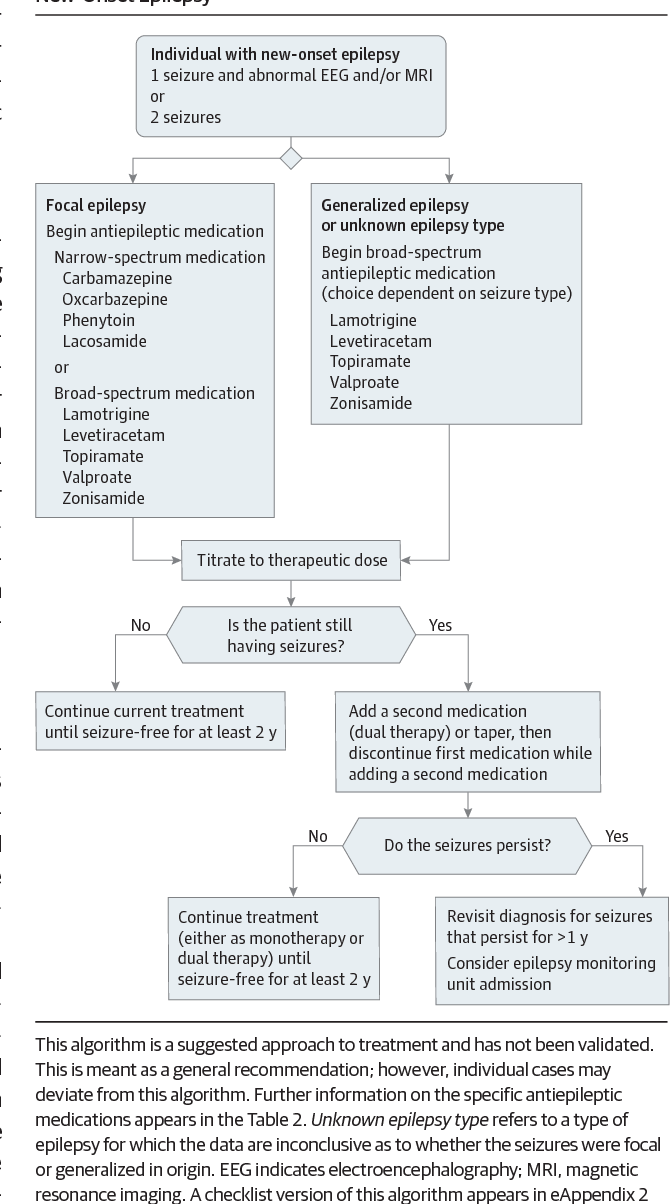 Figure 2 from New-Onset Seizure in Adults and Adolescents ...