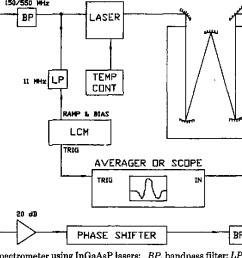 block diagram of the ttfms spectrometer using ingaasp lasers bp  [ 1324 x 600 Pixel ]