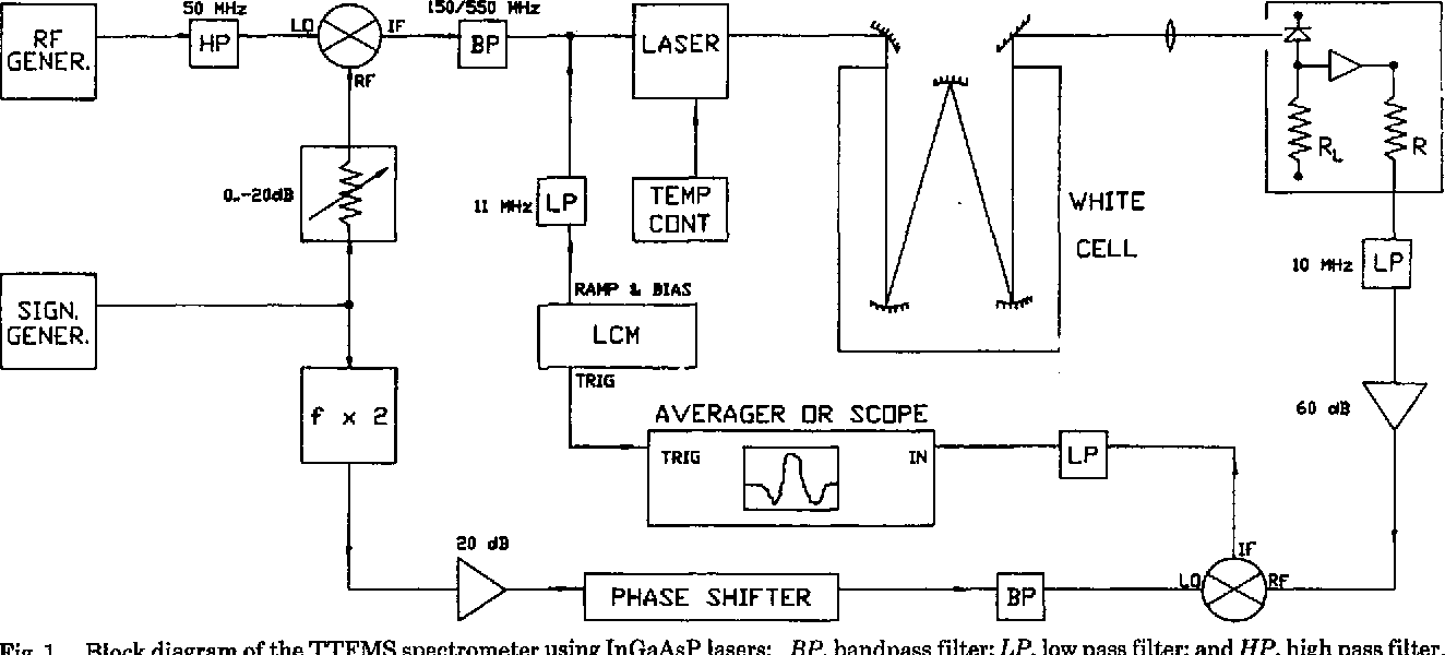hight resolution of block diagram of the ttfms spectrometer using ingaasp lasers bp