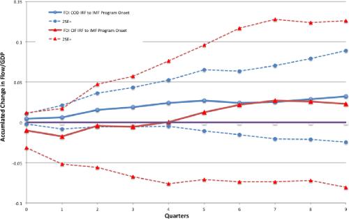small resolution of figure 6 fdi cif cod irfs to imf onset